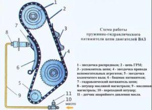 Как сделать натяжку цепи ВАЗ-2106 самостоятельно