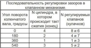 Каков порядок регулировки клапанов на ВАЗ-2106