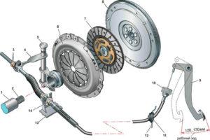 Как сделать замену сцепления на ВАЗ-2107 своими руками