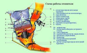 Каково устройство печки на ВАЗ-2107